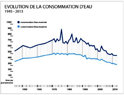 suisse la consommation d 39 eau potable encore la baisse. Black Bedroom Furniture Sets. Home Design Ideas