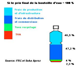 Le r ve et le marketing font la diff rence - Combien coute 1 litre d eau du robinet ...